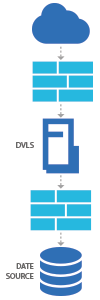 Devolutions Server Diagram1