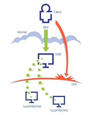 RDM Jump - Diagram