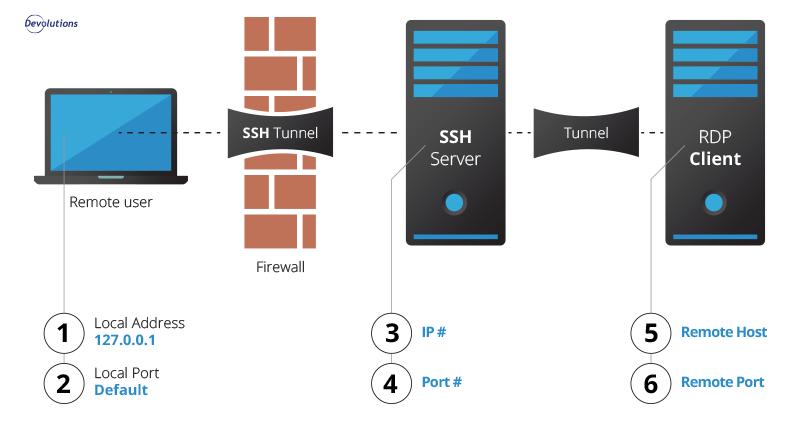 SShTunnel-Diagram