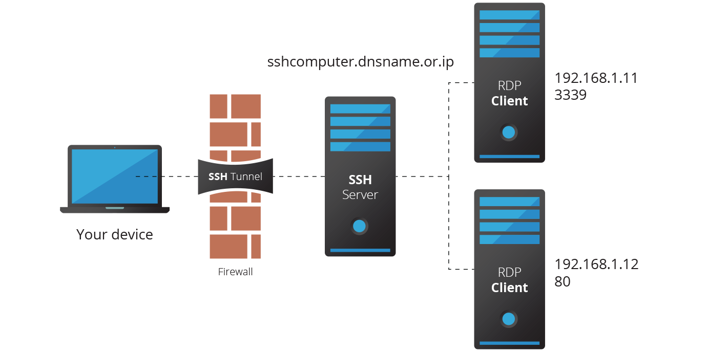 SSH-Tunnel-access-protected-server-diagram1