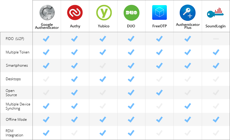 Updated] Most Popular 2-Factor Authentication (2FA) Compared