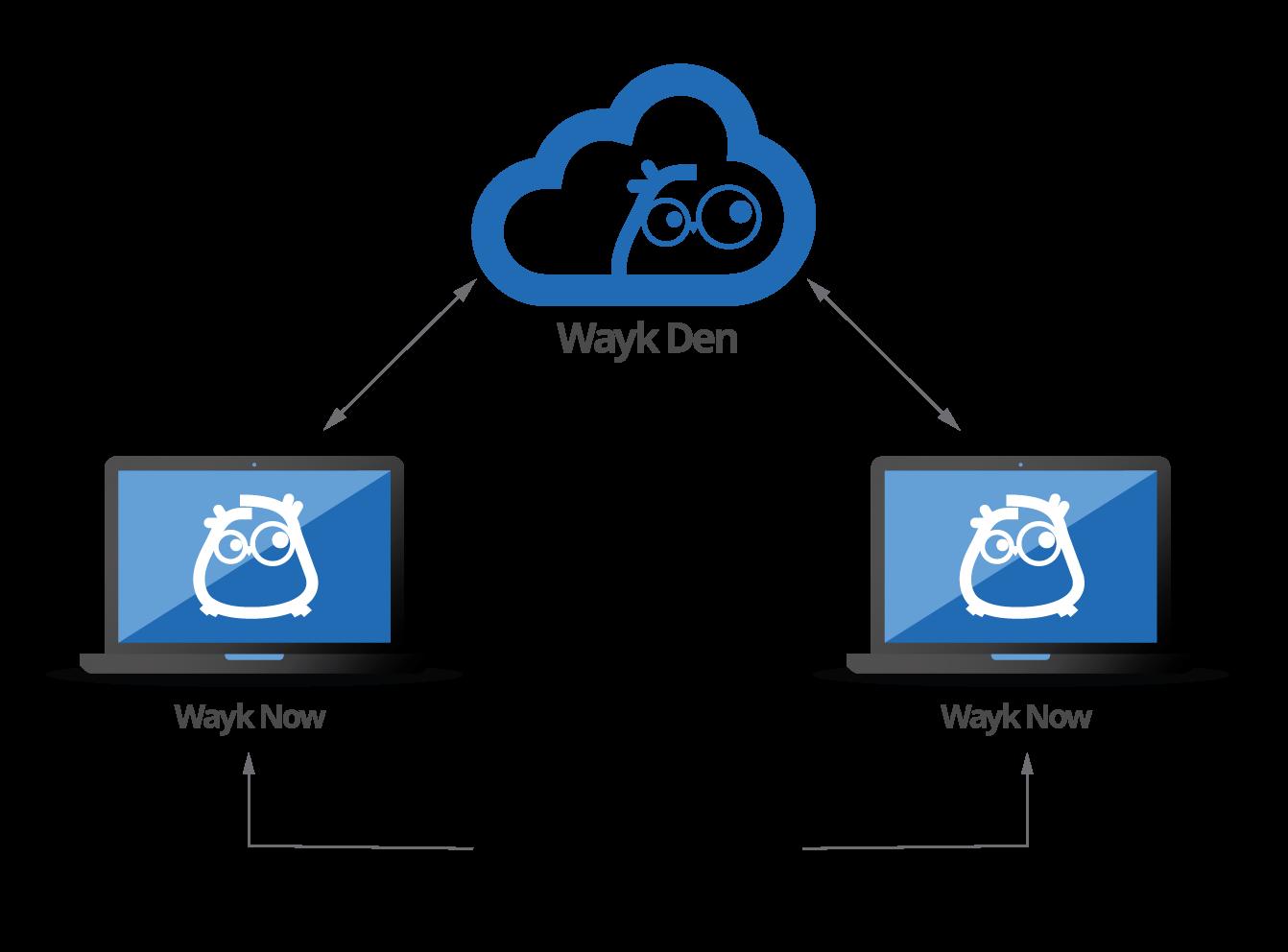 WaykDen_diagram-1
