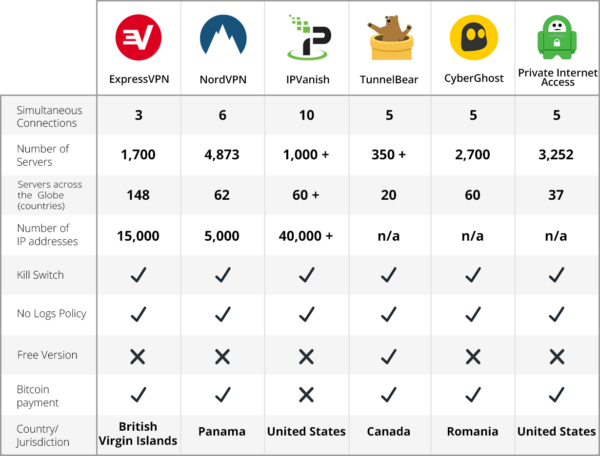 VPN CompareTable - Devolutions