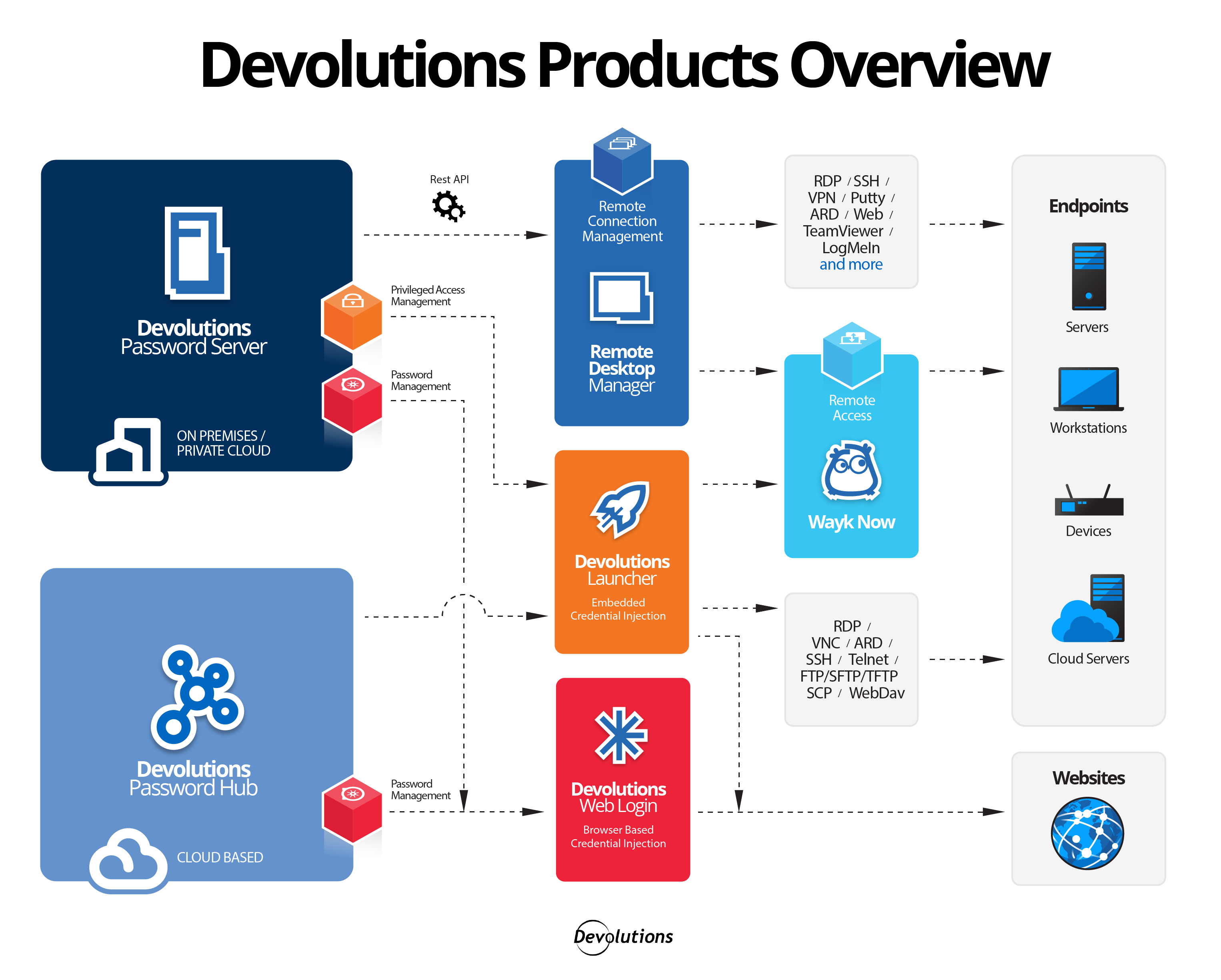 Products-Overview-Diagram-2019 Widescereen-01