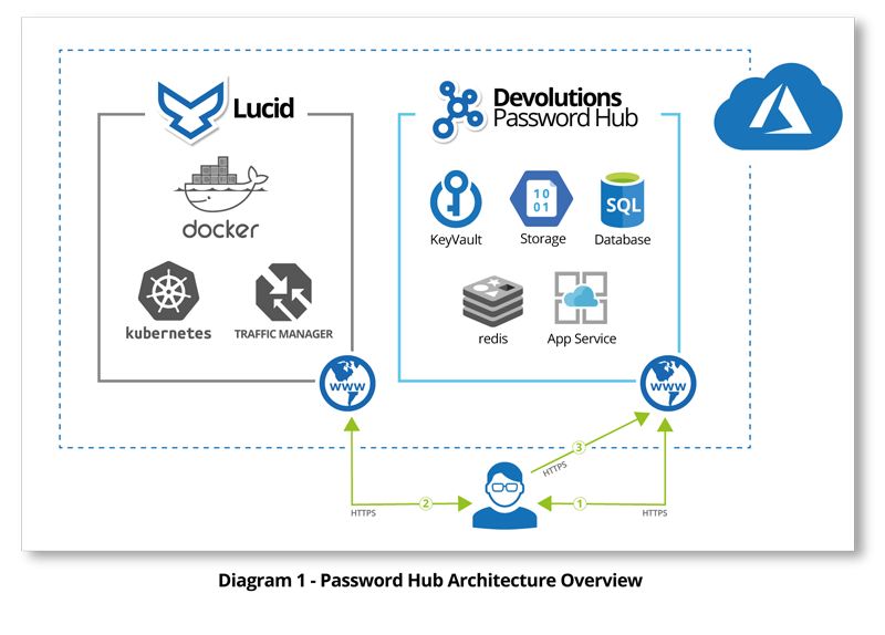 Password-Hub-Architecture-Overview