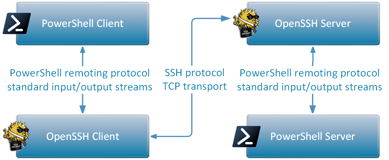 PowerShell_Remoting_SSH