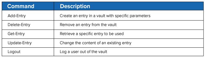 Devolutions-Password-Hub-Command-Line-1-hub