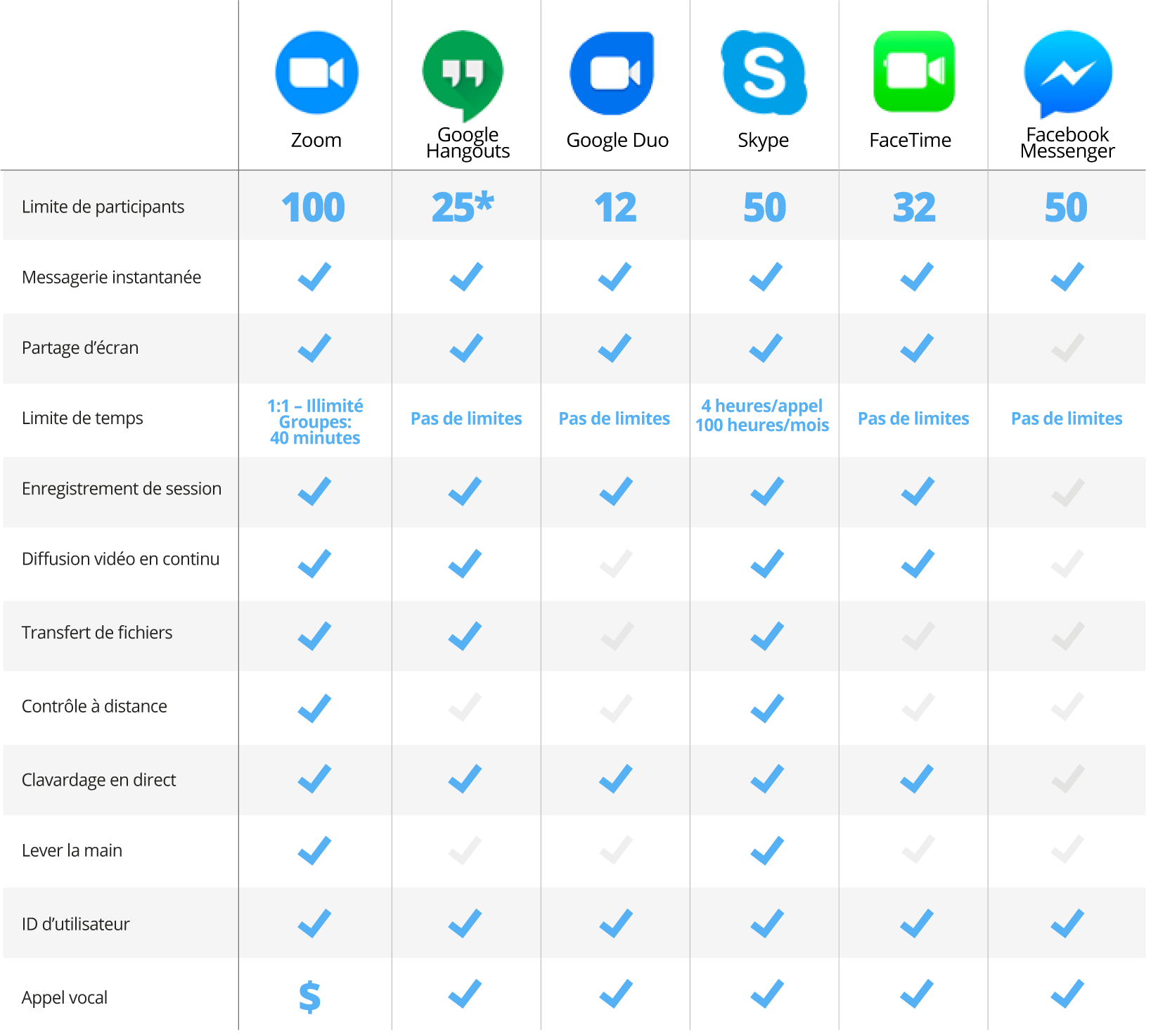 popular free videoconference platforms compare table fr