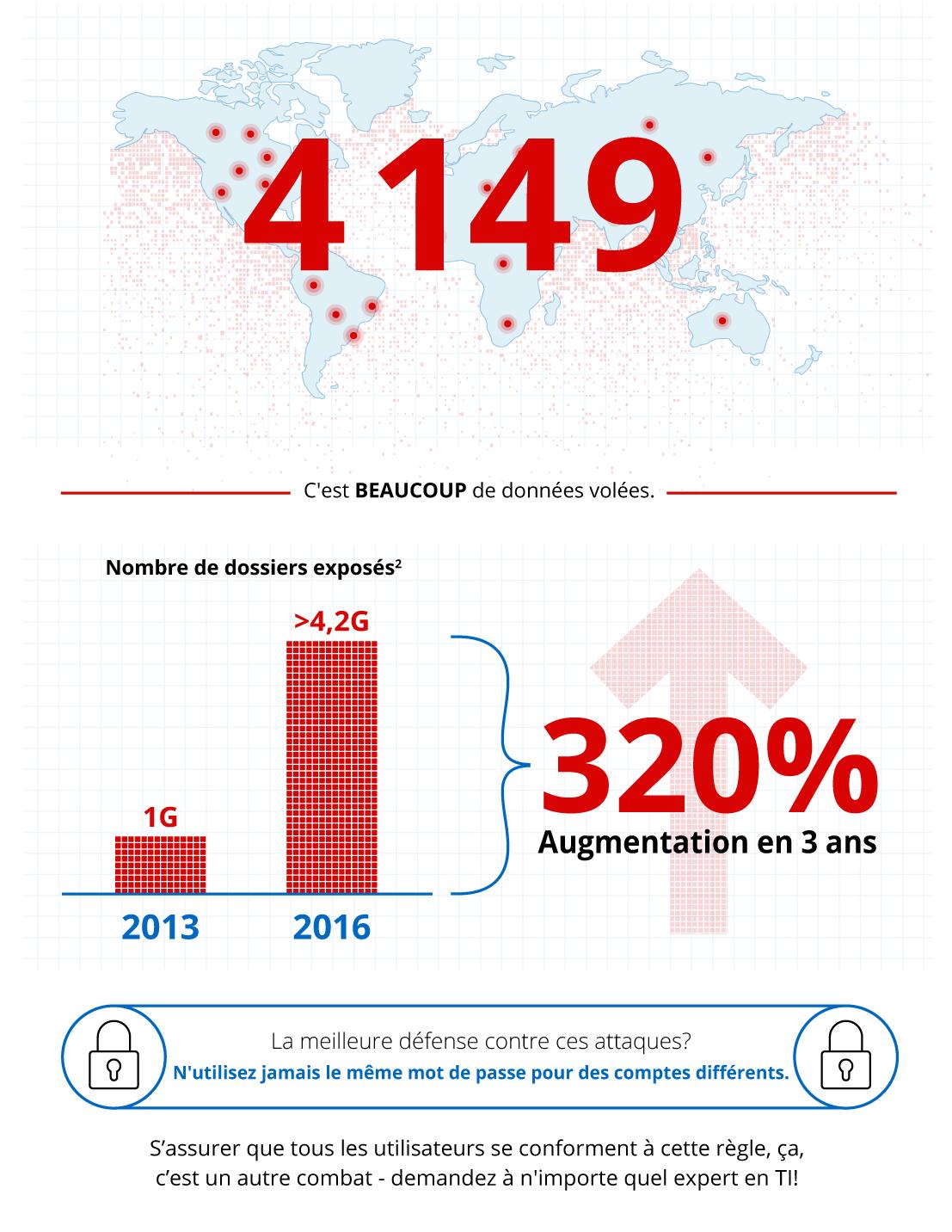 [Infographie] Comment mettre fin aux failles de sécurité